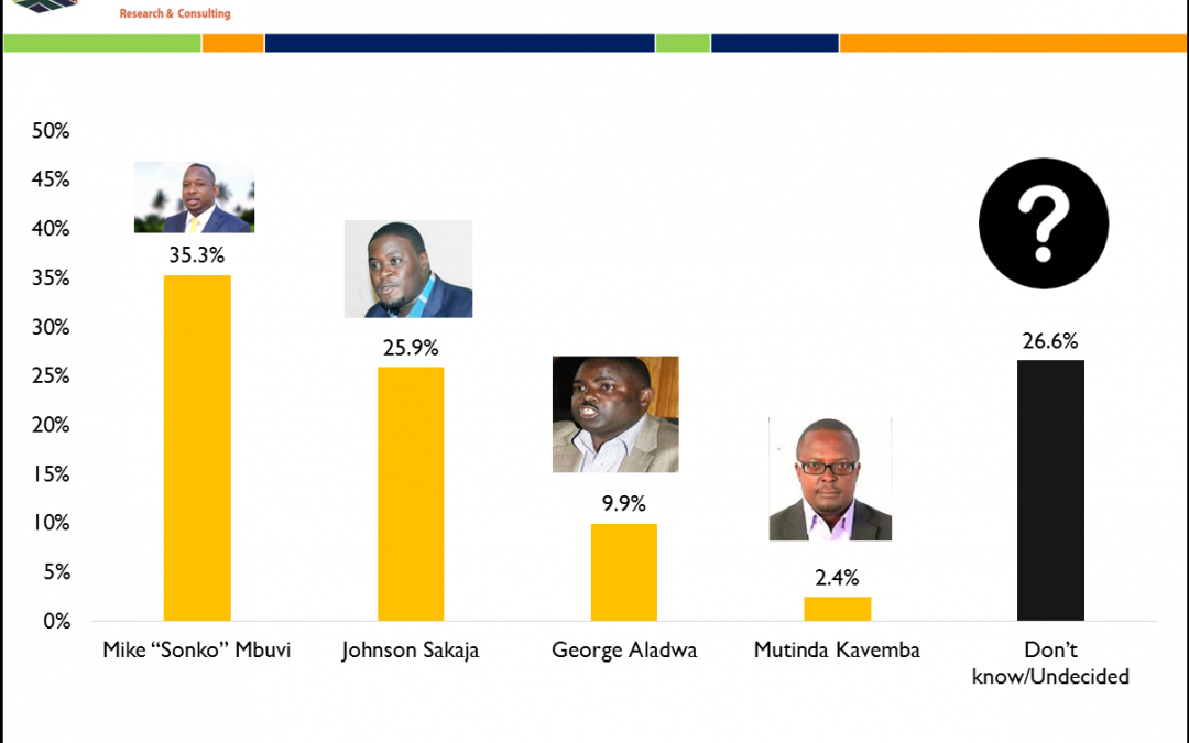 NAIROBI ASPIRANTS POPULARITY POLL